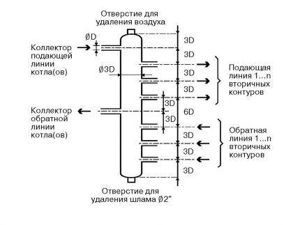 Правило 3-х диаметров