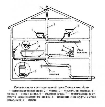Схема вентиляции канализации в частном доме