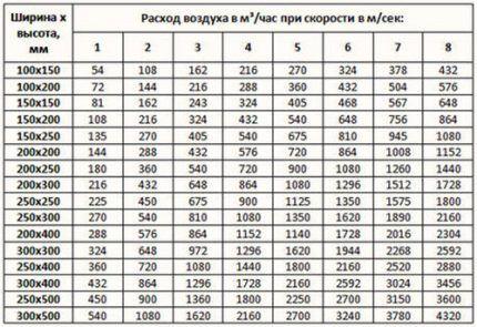 Расход воздуха по параметрам воздуховодов