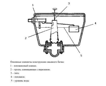 Схема конструкции бачка