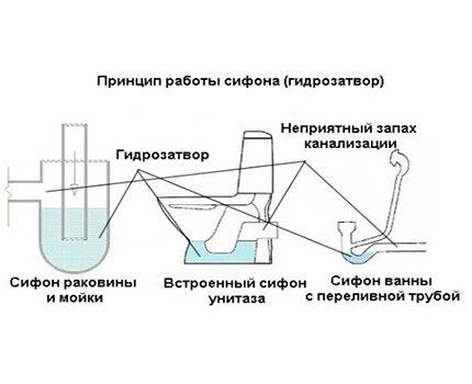 Схема гидрозатвора