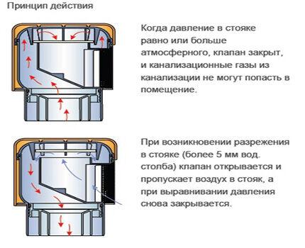 Как работает вакуумный клапан