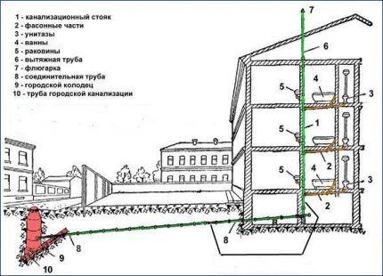 Вентиляция в многоэтажных зданиях