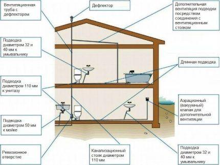 Схема размещения воздушного клапана