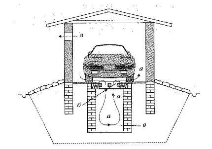 Вентилирование смотровой ямы