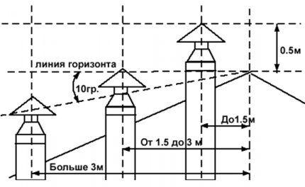 Высота подъема вытяжной трубы