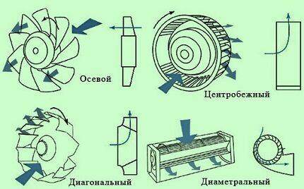 Типы вентиляторов по конструкции