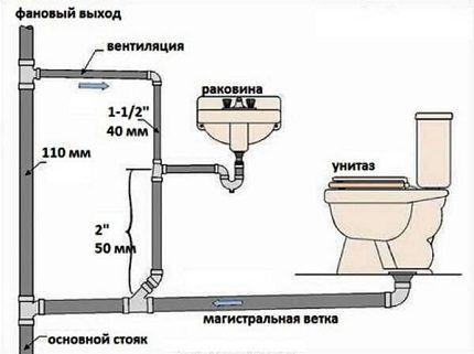 Общая схема устройства канализации