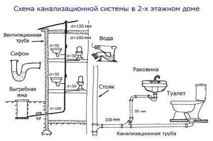 Схема отведения стоков