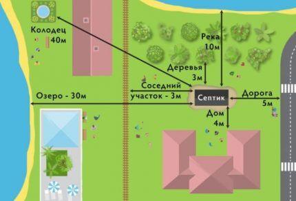 Схема расположения септика