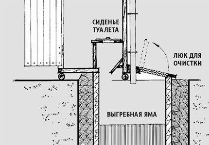 Чертеж дачного туалета шалаша с выгребной ямой