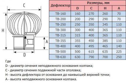 Габариты термодефлектора
