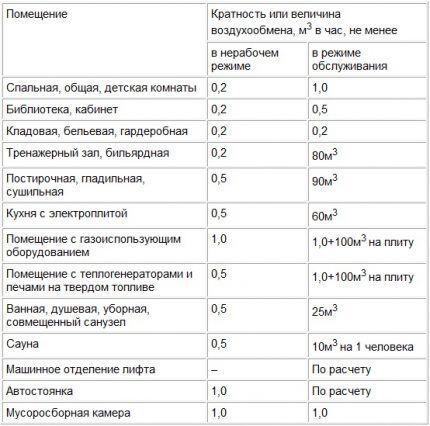 Таблица показателей воздухообмена