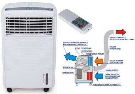 Устройство напольного охладителя воздуха с воздуховодом