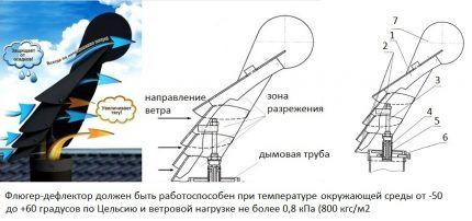 Поворотный дефлектор-флюгер