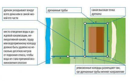 Схема устройства пристенного дренажа
