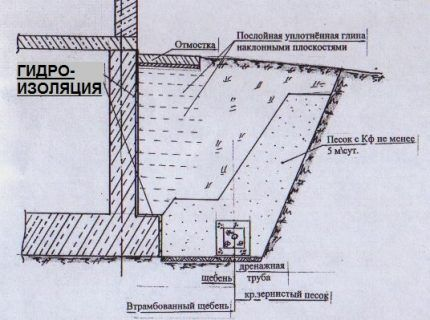 Устройство глиняного замка