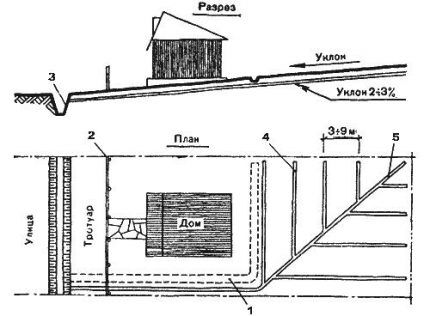 Схема поверхностного дренажа