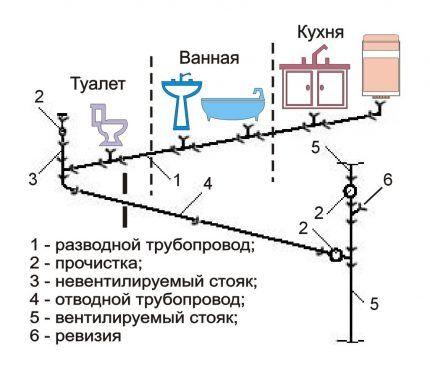 Схема расположения сантехоборудования