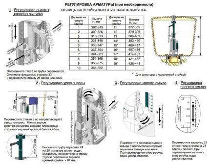 Настройка арматуры сантехнического сливного бачка