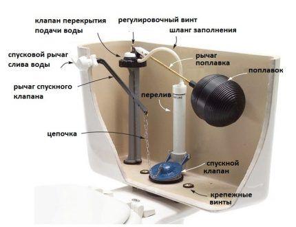 Устройство рычажного механизма слива