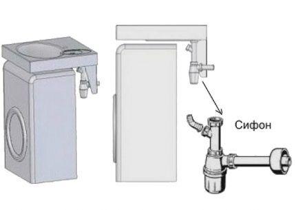 Сливная система для раковины с подключением стиралки