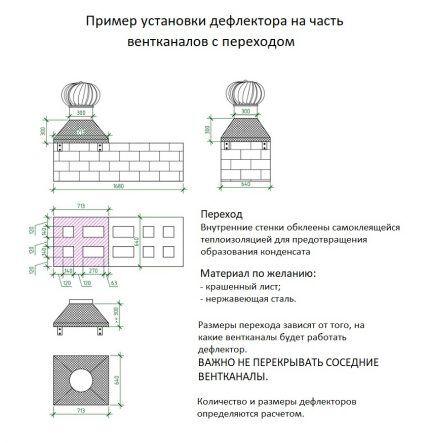 Установка на вентиляционный канал
