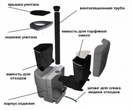 Устройство торфяного эко-туалета