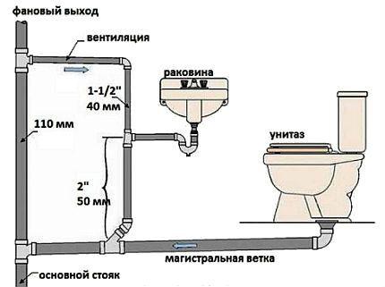 Закольцовка канализационной вентиляции