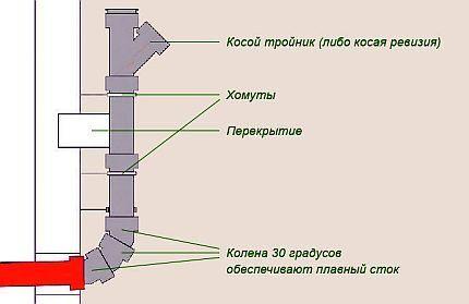 Стык внешней и внутренней канализации