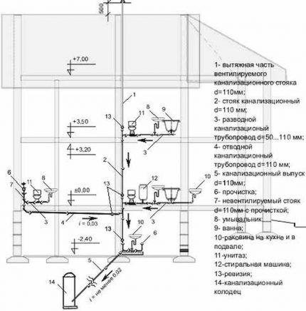 План устройства канализации индивидуального дома