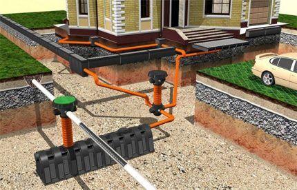 Дренажные системы строительных объектов