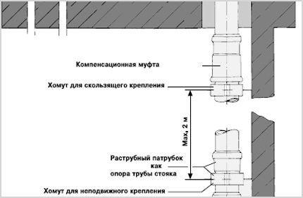 Схема включения хомутов на линии с раструбом