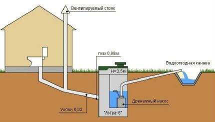 Схема конструктивных элементов системы