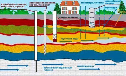 Схема расположения пластов подземных вод
