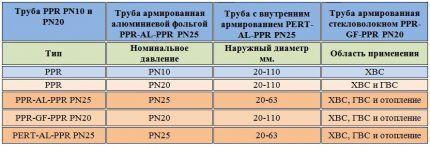 Таблица маркировки ПВХ-труб
