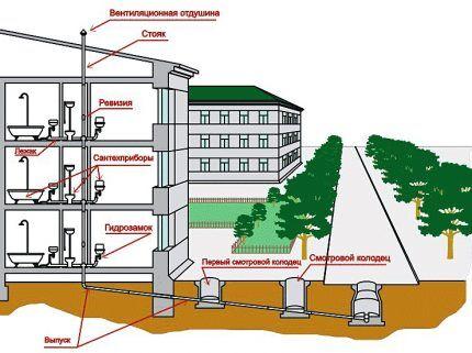 Система канализации в многоэтажном доме