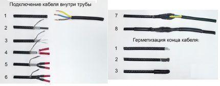 Изоляция греющего кабеля