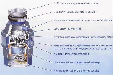 Внутреннее устройство электрического измельчителя
