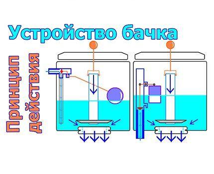 Принцип работы заливного и сливного клапана