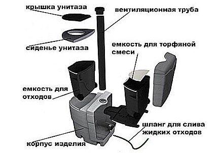 Схема торфяного биотуалета
