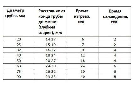Таблица значений прогрева пластика