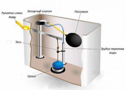 Схема внутреннего устройства унитазного бачка