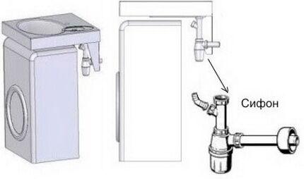Схема для монтажа стиральной машины под раковину