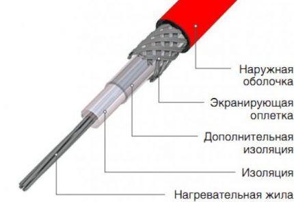 Схема резистивного одножильного кабеля