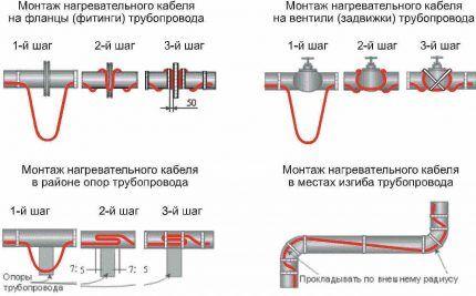 Способы монтажа саморегулирующегося кабеля