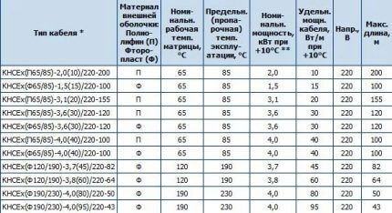 Таблица технических характеристик кабелей