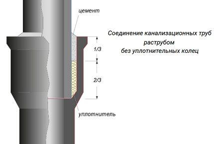 Растнубное соединение без уплотнительных колец