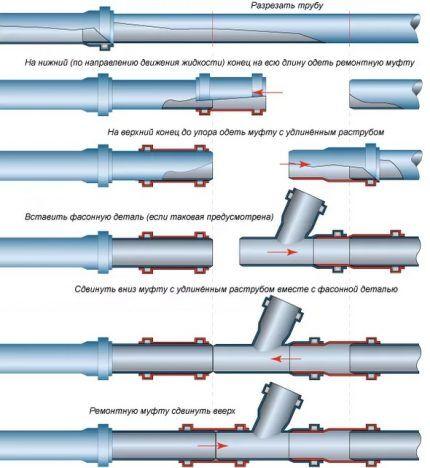 Схемы сантехнических способов соединения с применением муфт