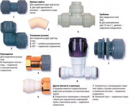 Схема для выбора фитингов для соединения сантехнических труб
